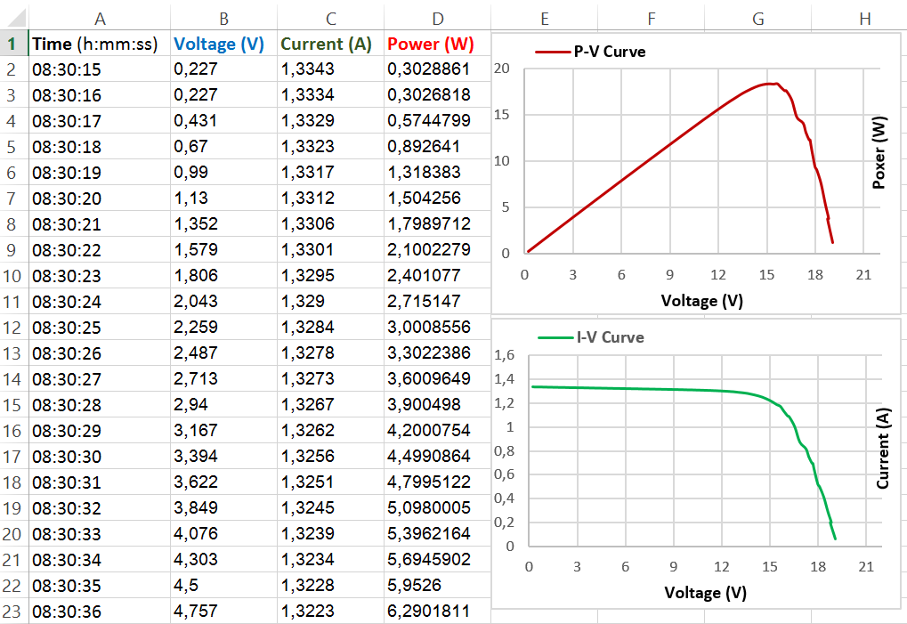 A sample of experimentally measured data with real time virtual instrumentation system ugdetmnbhq