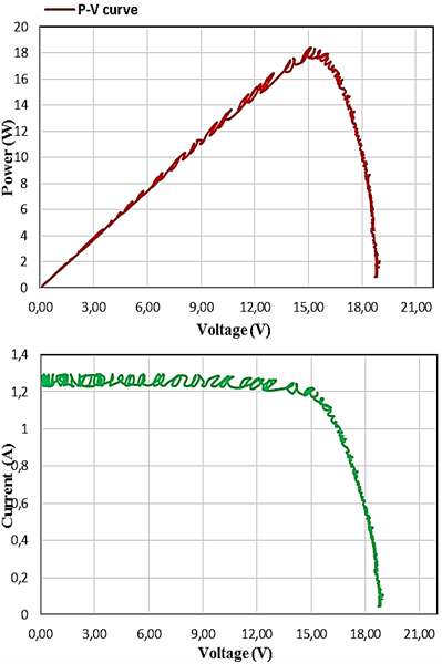 I v and p v characteristics for pv panel by using with a step size of 100 ms stfqcdyecj