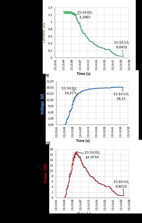 Monitoring of pv panel output characteristics 4kmeaagahg
