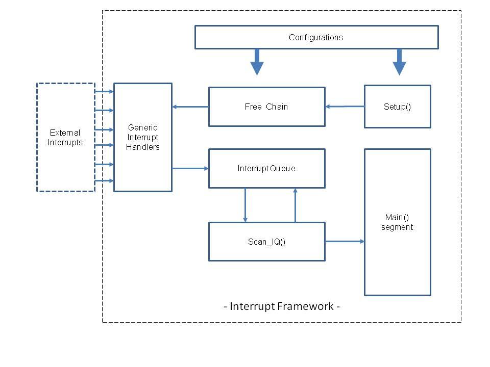 Interrupt framework nvk9m0sbtm