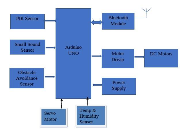 Block diagram 1 ysdurkafrr