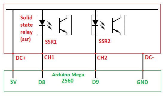 Fig 3b 9dp0u3z41b