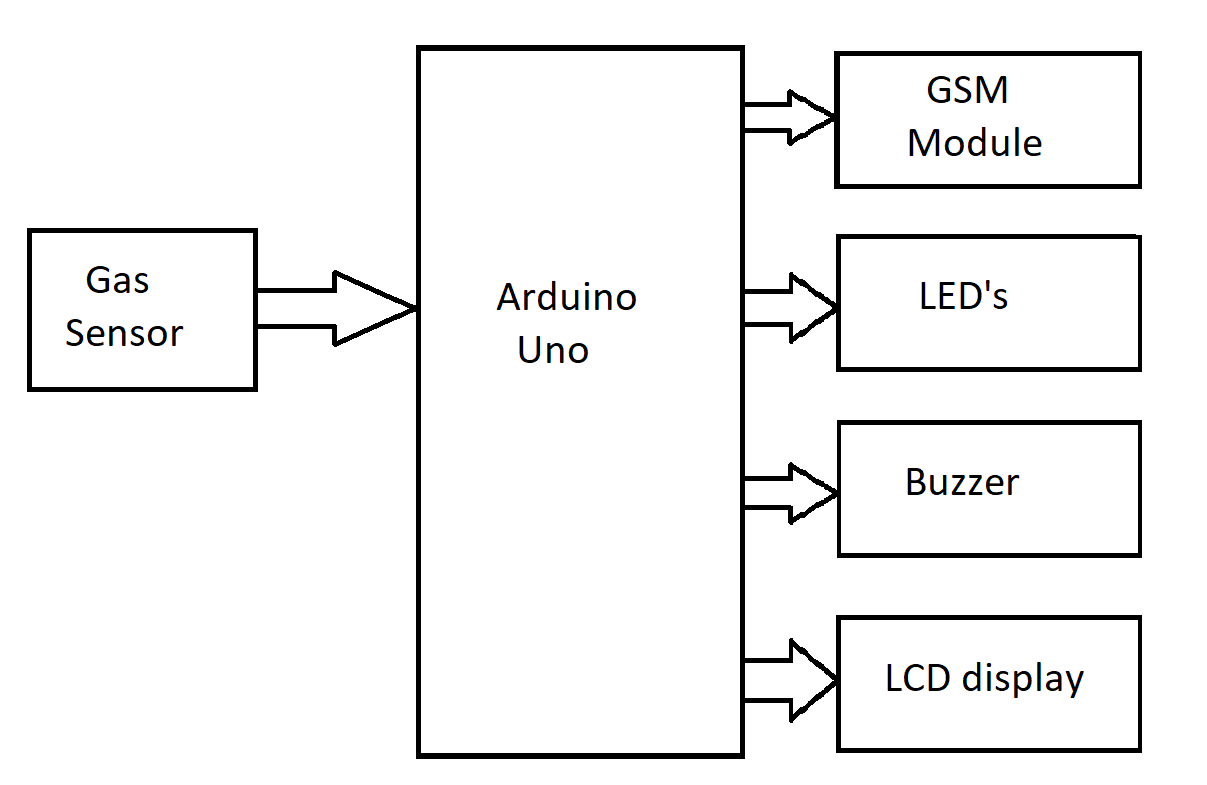 Block diagram  5o4wazsglo