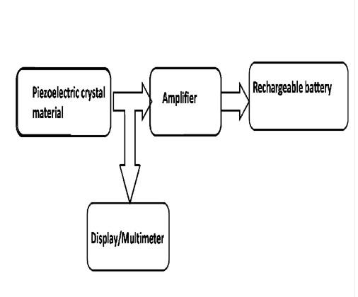 Piezoelectricity generator ivlvbnhnwc
