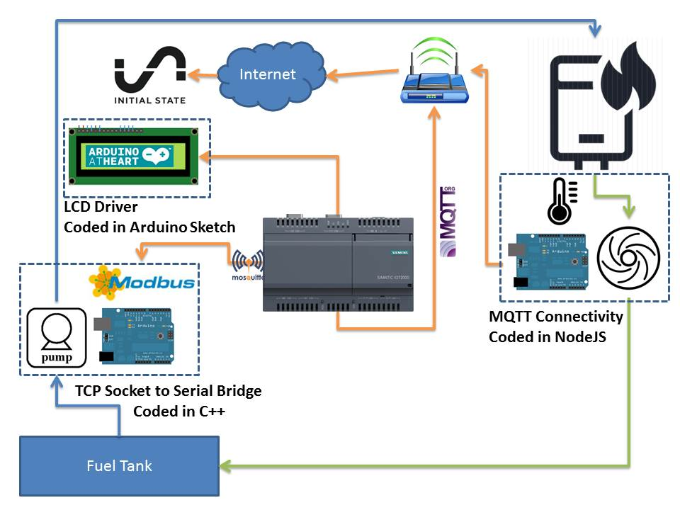 Iot2020 control tvcpuwah7z