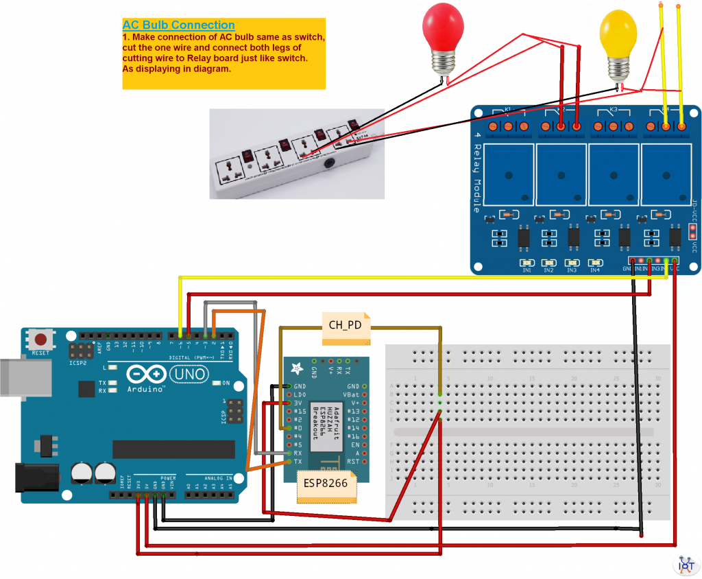 Control home appliances from anywhere from internet www iotboys com 1024x844 vszgltggwt