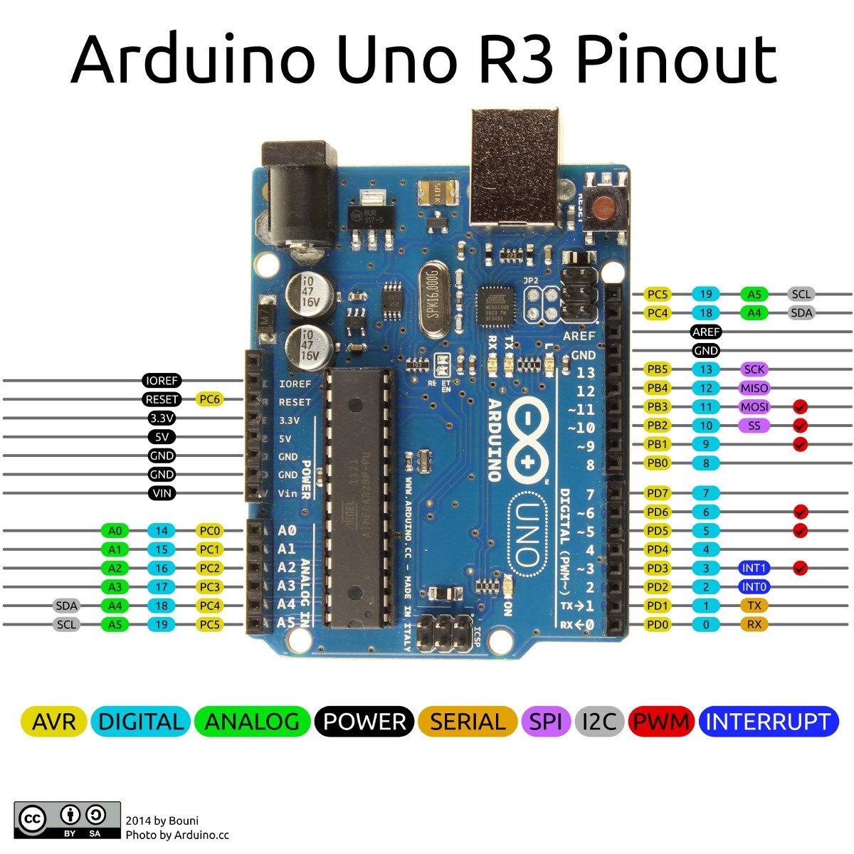 Arduino uno r3 pinout hx5zxjk3od