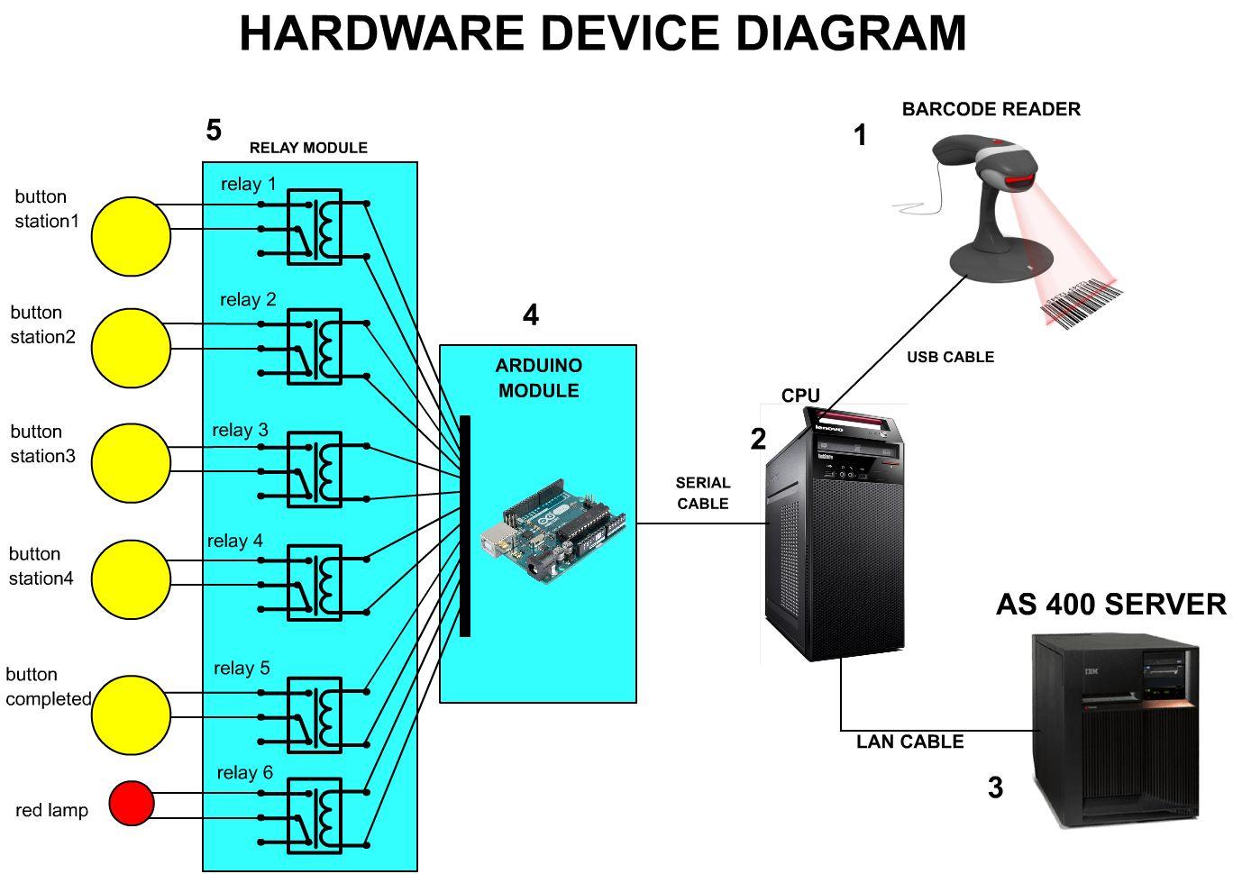 Hardware diagram rrm3odz04d