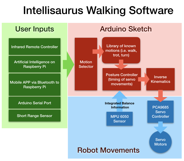 Walking software pi6e5ihbwe