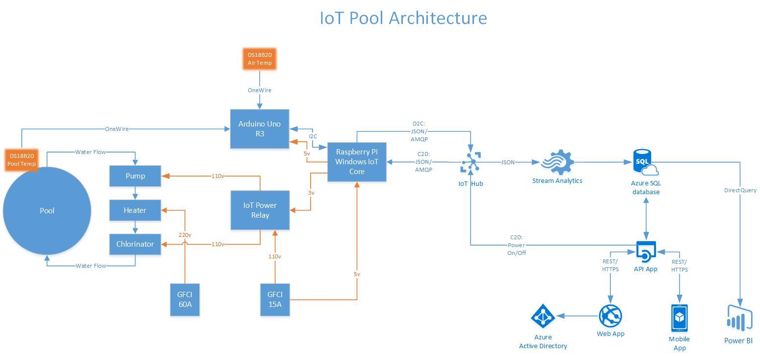 Iotpoolarchitecture