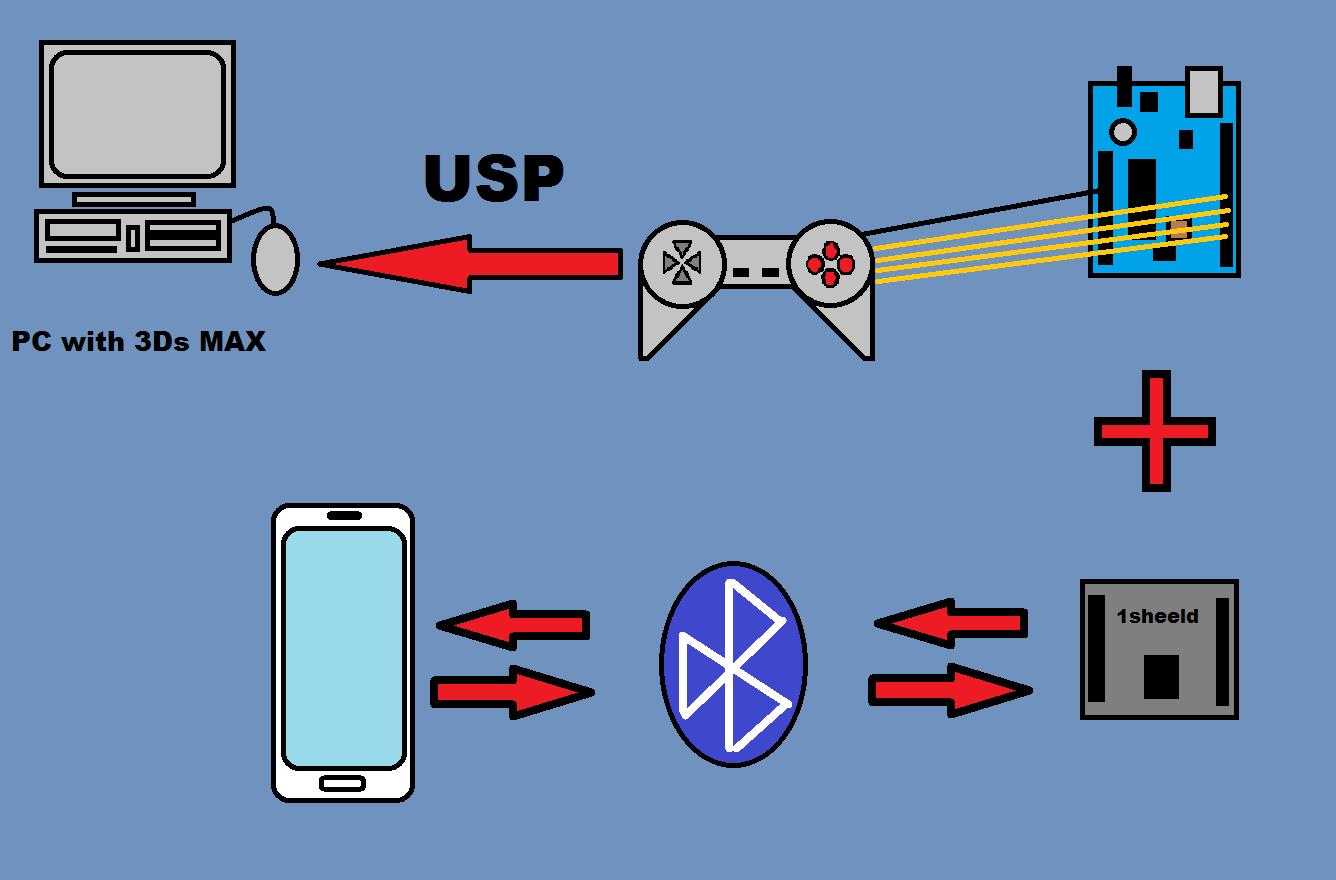 1sheeld diagram